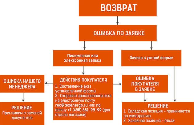 Инструкция О Порядке Приемки Продукции П 6 И Качеству